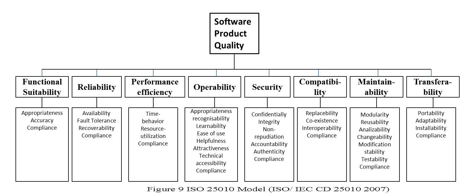 Iso 25010